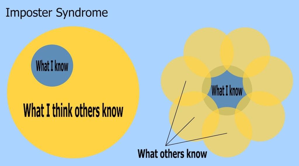 Impostor Syndrome Venn Diagram